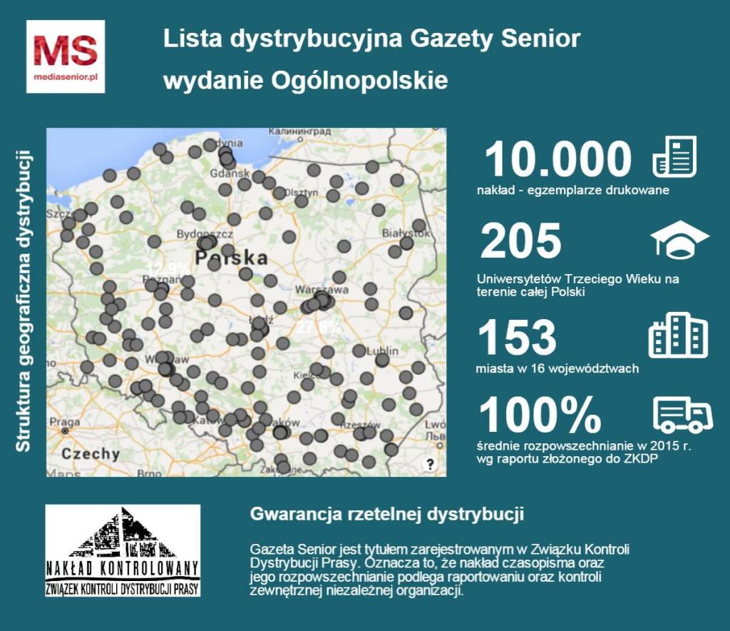 Lista dystrybucji Ogólnopolskie