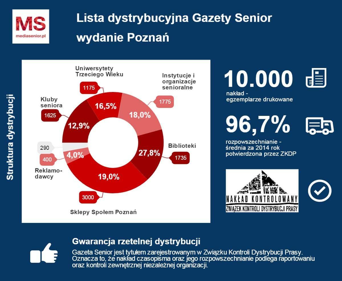 Lista dystrybucji Poznań TOP