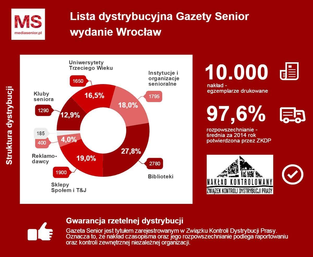 Lista dystrybucji Wrocław TOP