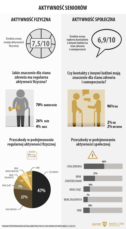 Raport_aktywnosc seniorow