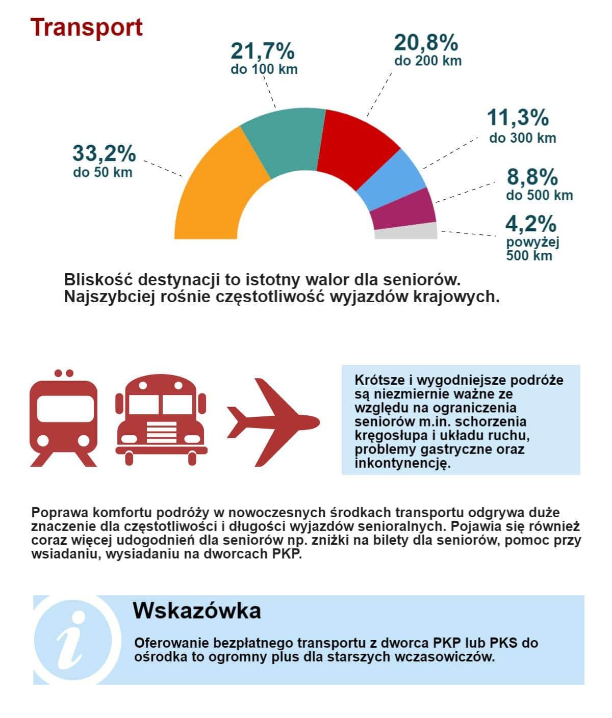 Złota era turystyki senioralnej – inforgrafika