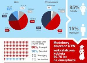 Uniwersytety Trzeciego Wieku – infografika