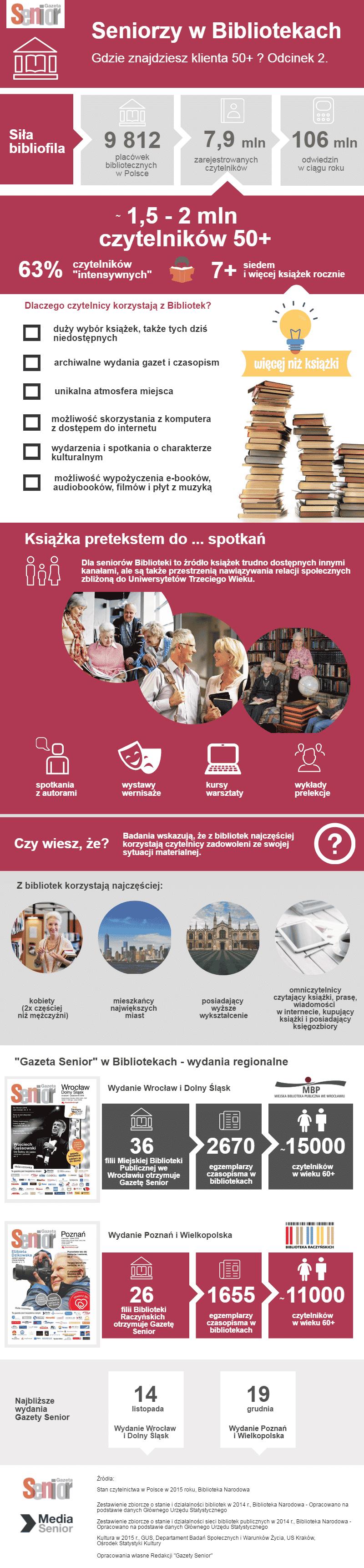Seniorzy w Bibliotekach_Infografika Gazety Senior