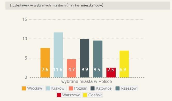 RAPORT: w Polsce brakuje ławek