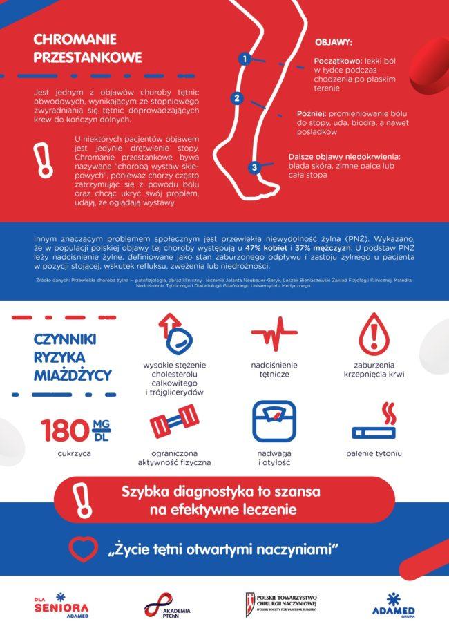 Życie tętni otwartymi naczyniami - infografika