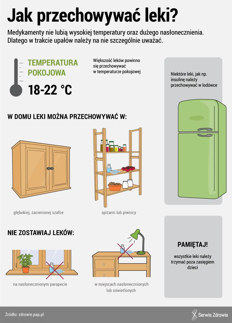 Leki tracą właściwości, gdy jest za gorąco. Jak przechowywać leki?