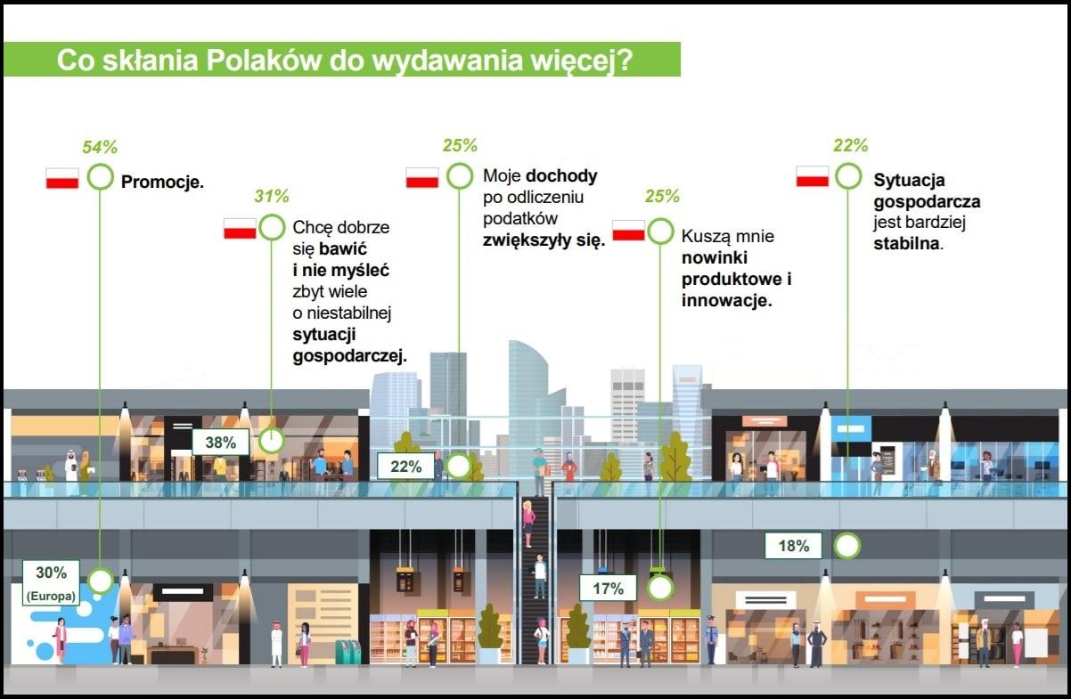 Świąteczne wydatki Polaków (źródło: www.deloitte.com)