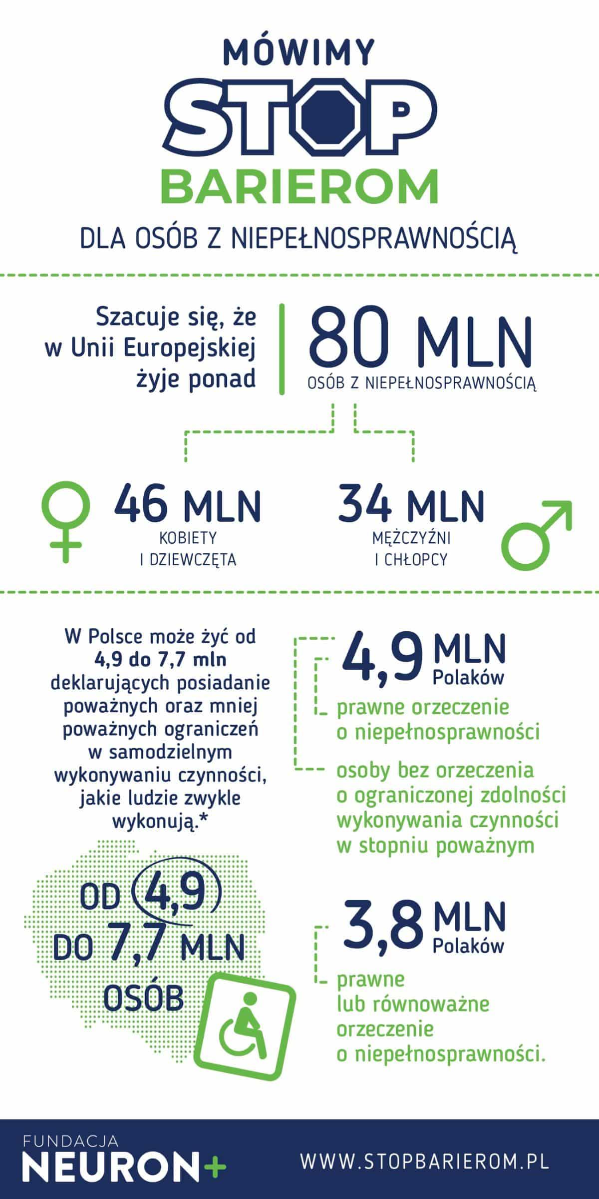 Kampania STOP Barierom – infografika