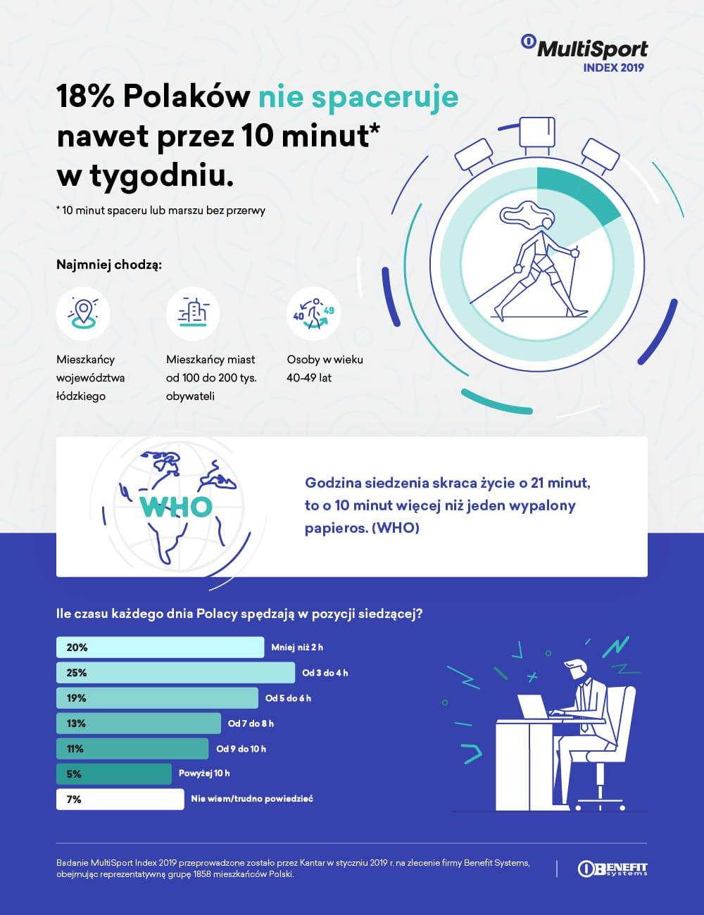 Jak spacerują Polacy - infografika