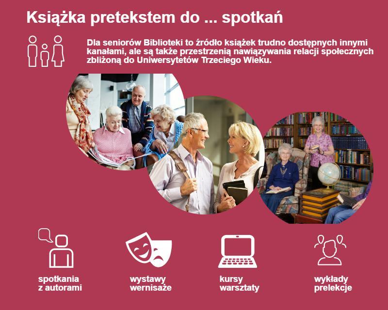 Seniorzy w Bibliotekach – infografika
