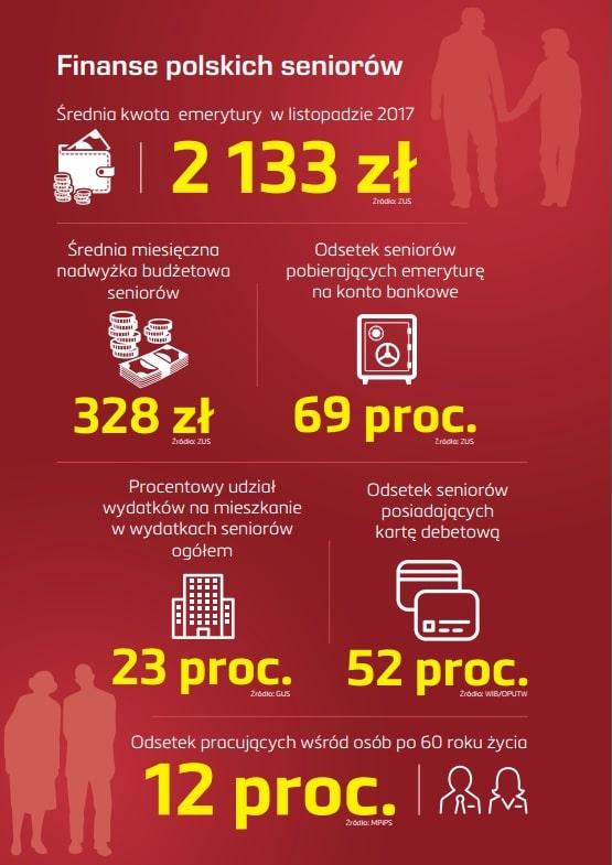 Związek Banków Polskich – finanse seniorów