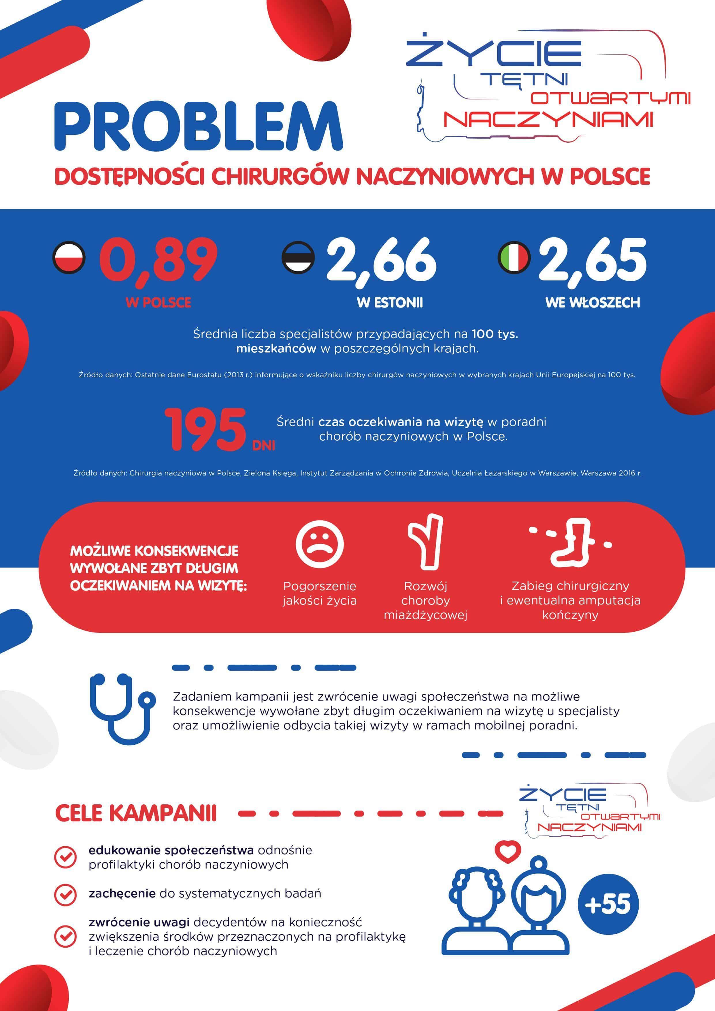 Życie tętni otwartymi naczyniami – infografika