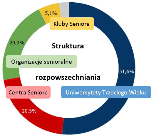 Struktura dystrybucji Gazeta Senior