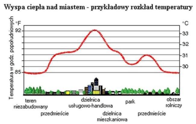 Źródło: Miejska wyspa ciepła – jak powstaje i jak jej zaradzić, urbnews.pl