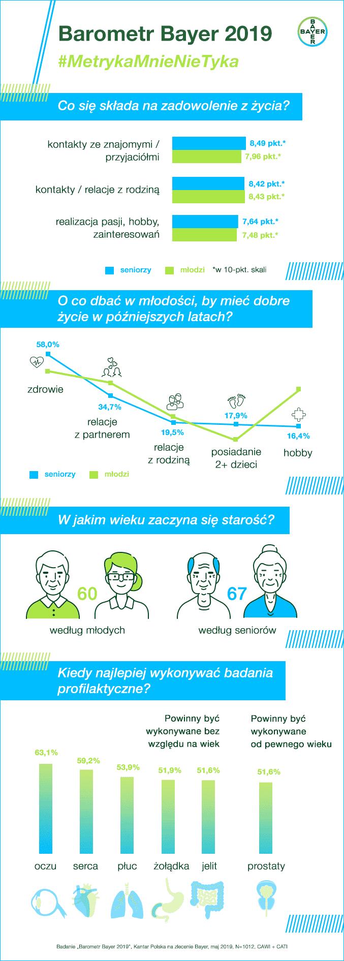 Barometr Bayer - infografika