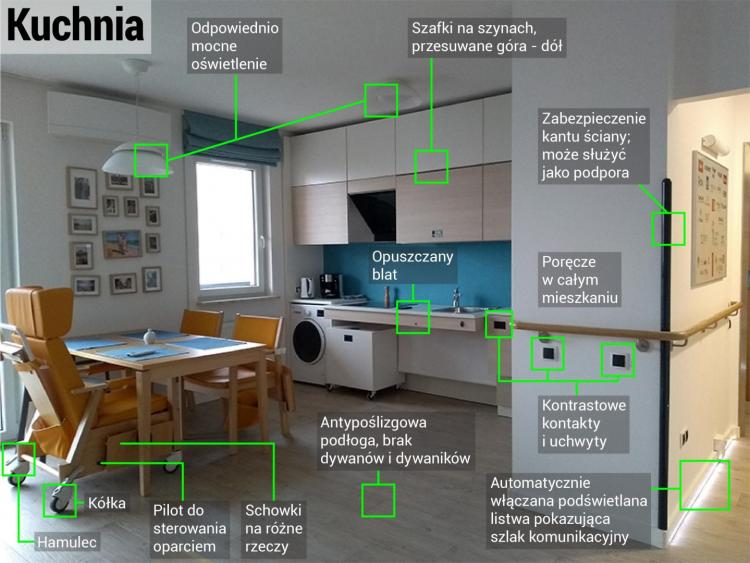 "Źródło: ""Cechy bezpiecznego mieszkania seniora"" – dr A Cieśla, dr J.P. Cieśla. Fot. PAP"