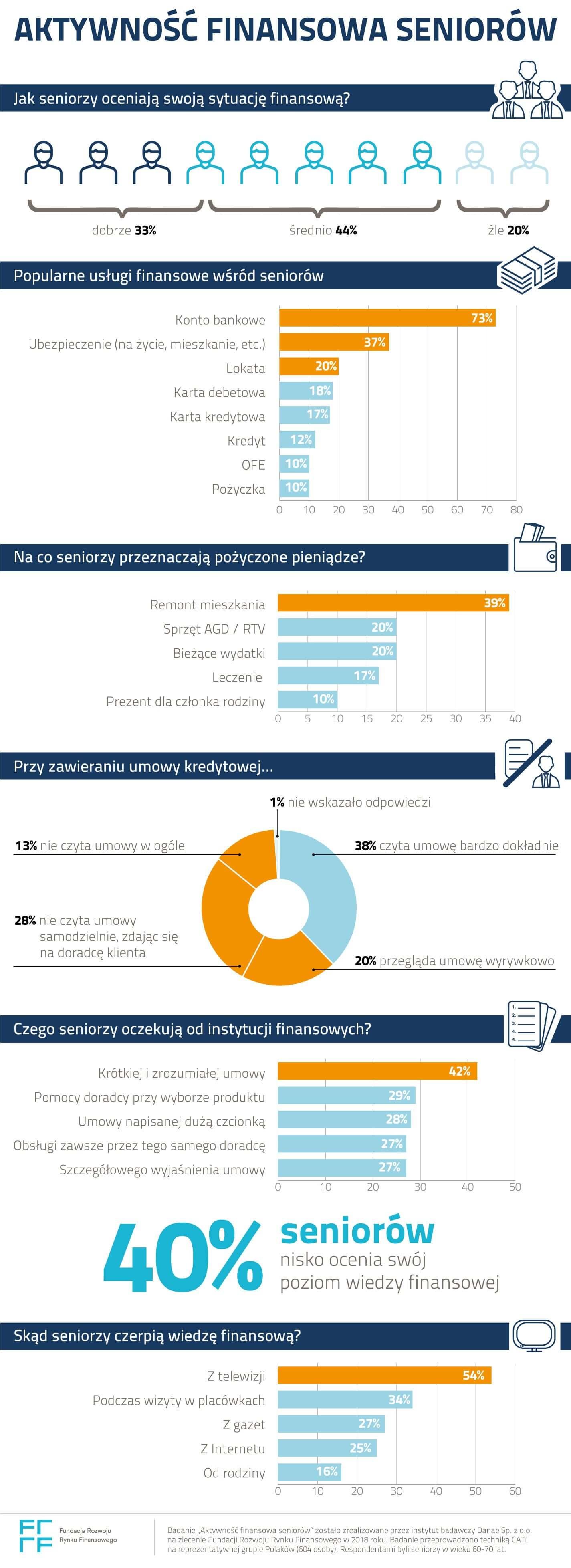 Sytuacja finansowa seniorów - infografika