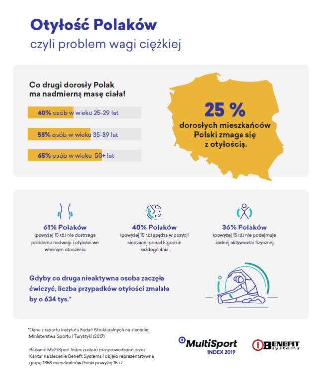 """Infografika """"Otyłość Polaków"""""""