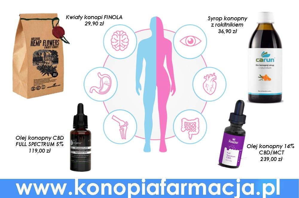 odpornosc-sklep-apteka-konopny-konopiafarmacja-poznan-warszawa-covid-grypa-naturalne-metody (1)