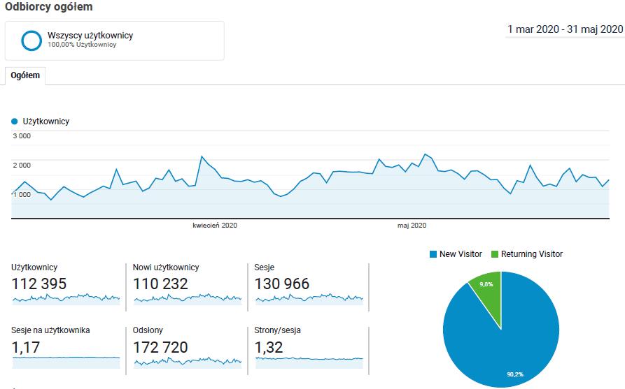 Unikalni użytkownicy portalu GazetaSenior.pl 01.03.2020 - 31.05.2020 – źródło: Google Analytics